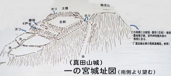 真田城鳥瞰図
